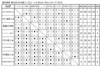 2015TOP2